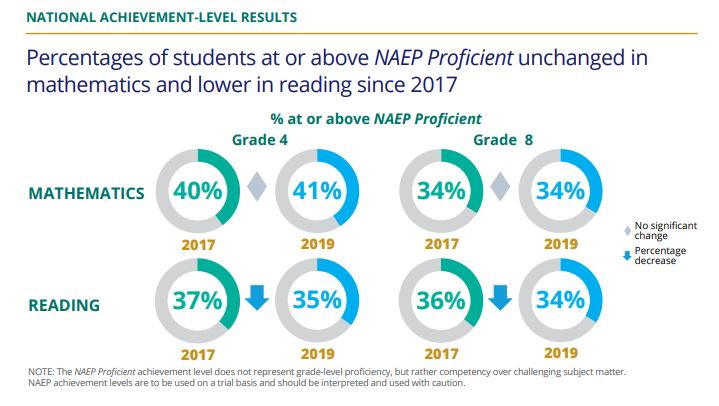 Reading Scores Fall on Nation's Report Card