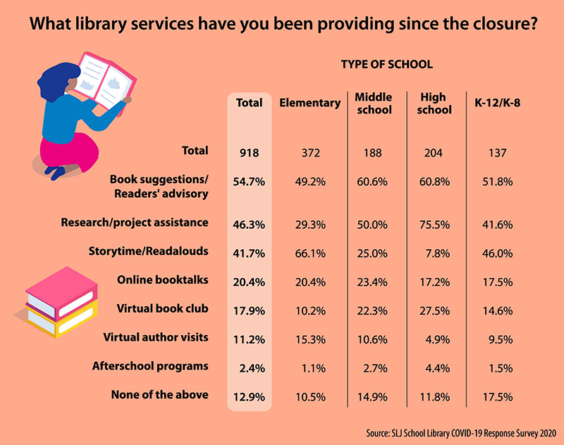 For Librarians, Supporting Student Reading Remains a Core Service | SLJ COVID-19 Survey