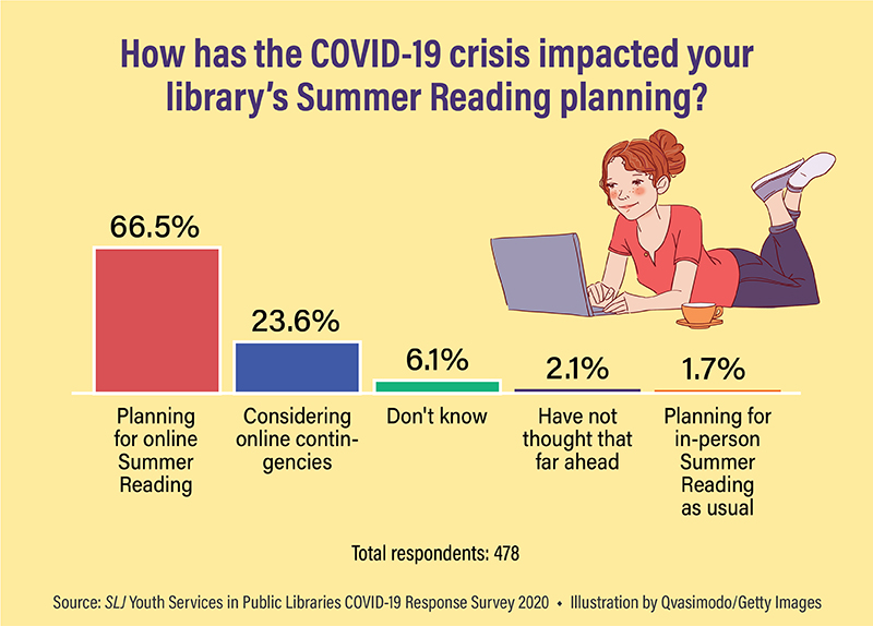 Summer Reading Programs Going Virtual This Year | SLJ COVID-19 Survey