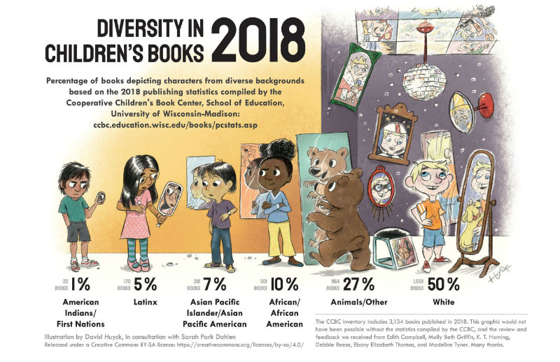 Diversity in Children's Books: 2018