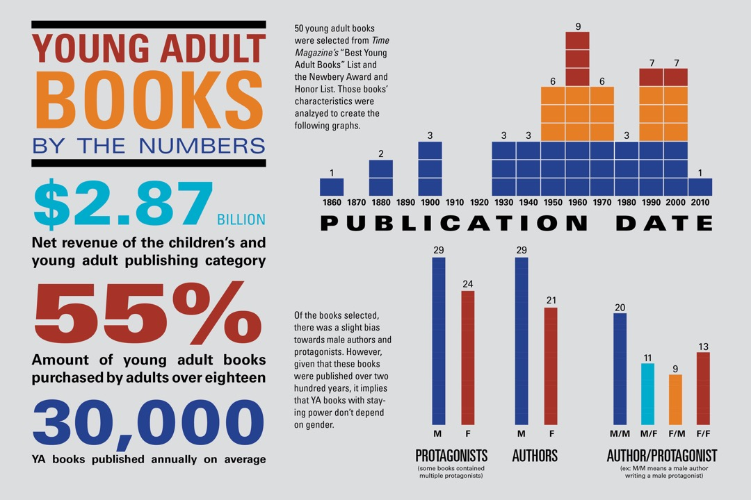 How Much YA Gets Published Each Year? Discussing YA Collection Development Challenges