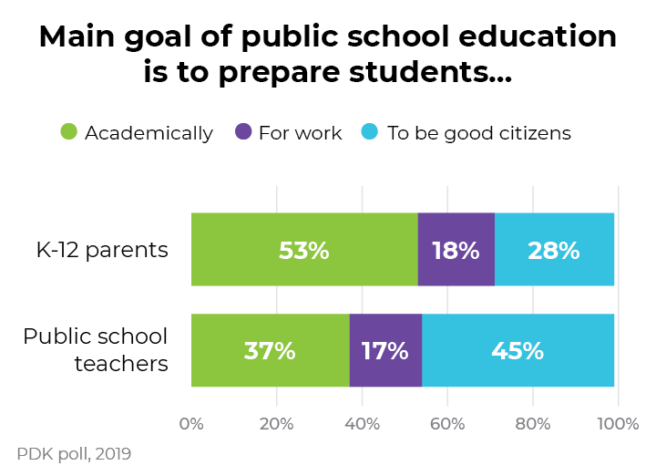 Poll on Public Schools Shows Parents', Teachers' Views—Where They Align and Where They Differ
