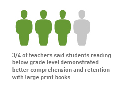 Study Shows Large Print Books May Benefit All Students