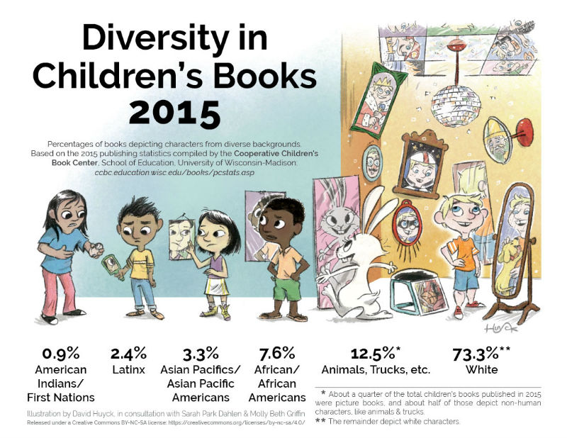 An Updated Look at Diversity in Children's Books